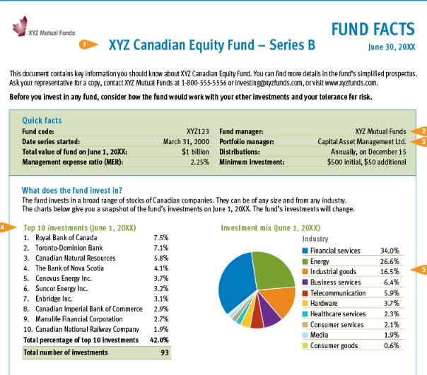 Question of the week: – What are mutual funds? | Nova Scotia ...